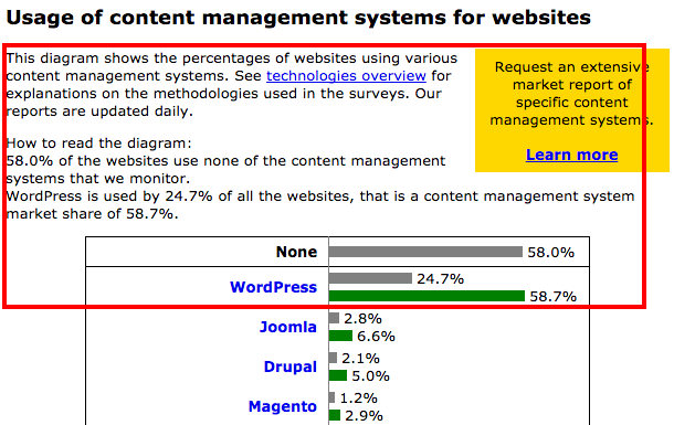 Usage Statistics and Market Share of Content Management Systems for Websites October 2015